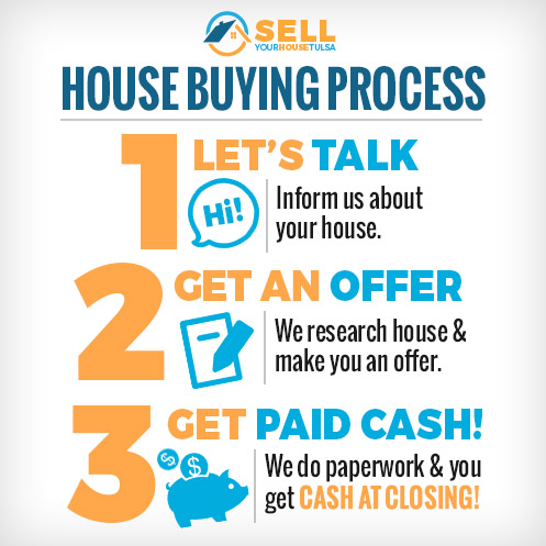 Tulsa House buying process